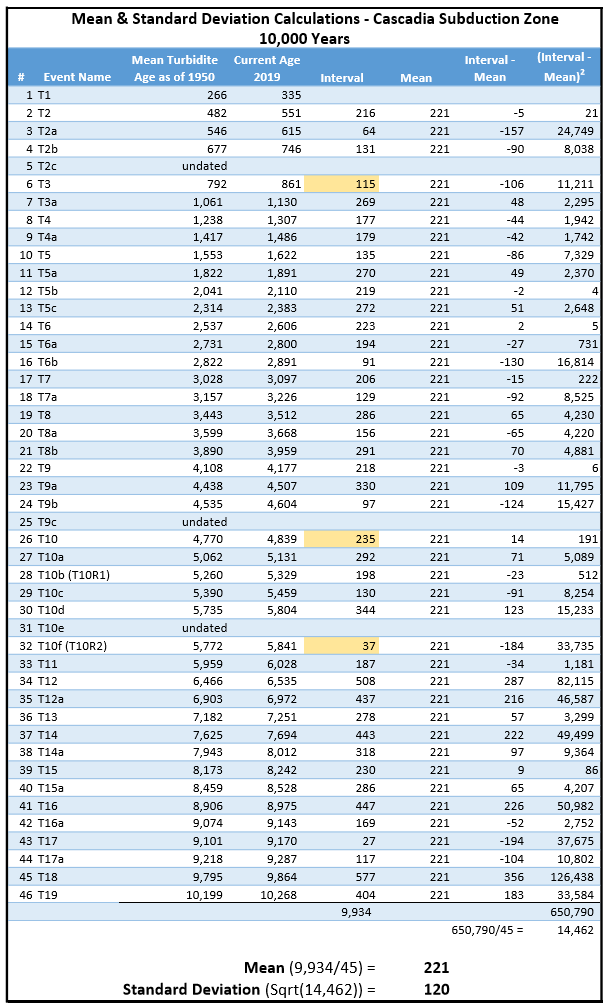 SD & Mean Calculations 221.jpg